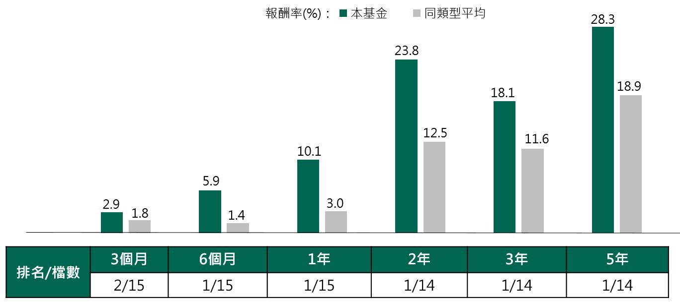 先機環球動態債券基金_績效截至20200831
