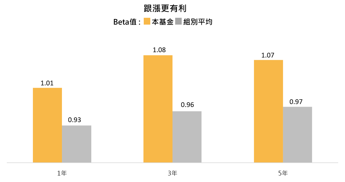 瑞銀全球多元關鍵趨勢基金跟漲有利