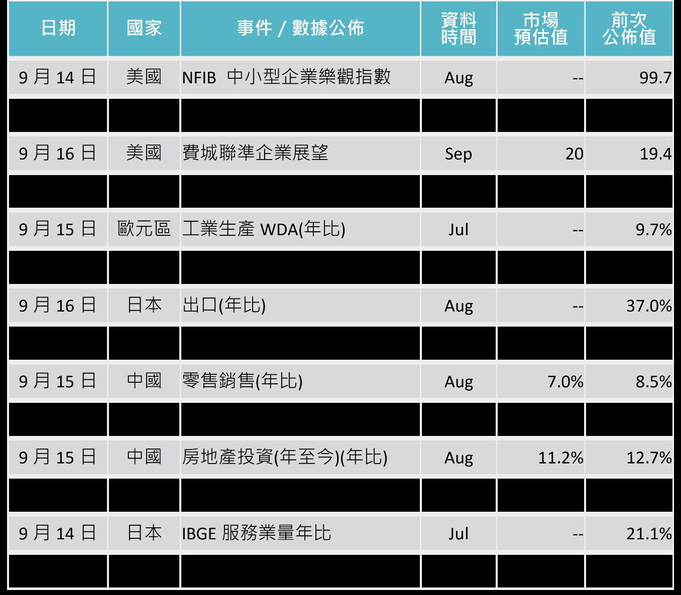 鉅亨買基金投資週報─本週關鍵數據行事曆