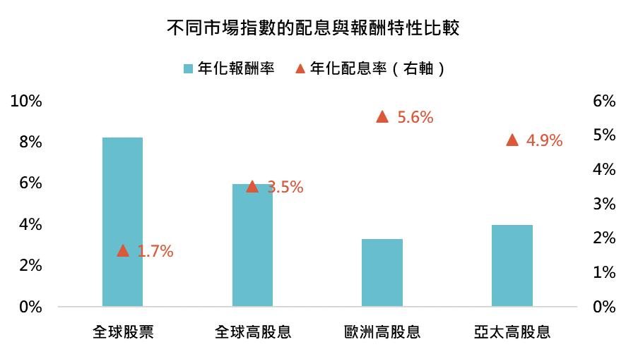 不同市場指數的配息與報酬特性比較─鉅亨買基金