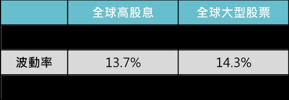 全球高股息與大型股票特性比較(五年)─鉅亨買基金