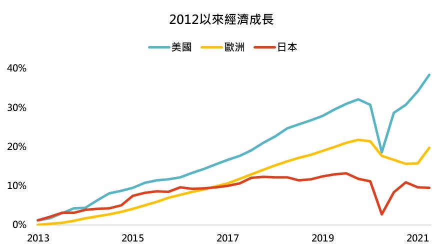 鉅亨買基金投資週報─2012以來經濟成長