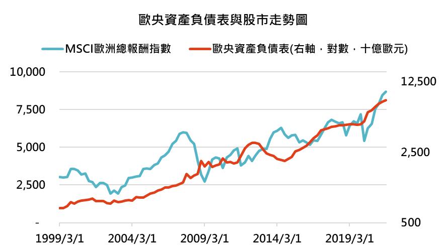 鉅亨買基金投資週報─歐央資產負債表與股市走勢圖