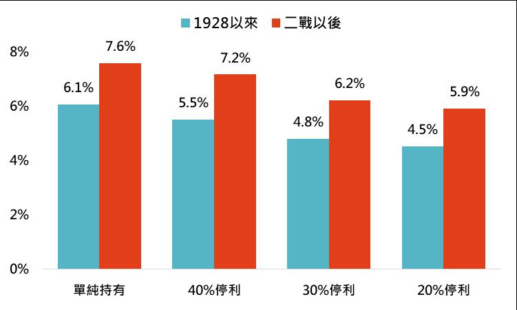鉅亨買基金─不同停利策略與對應長期年化報酬率
