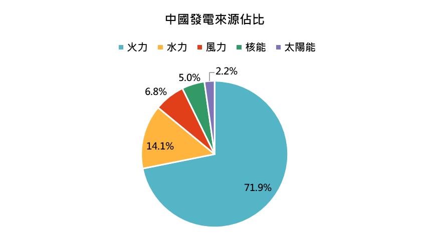 鉅亨買基金投資週報─中國發電來源佔比