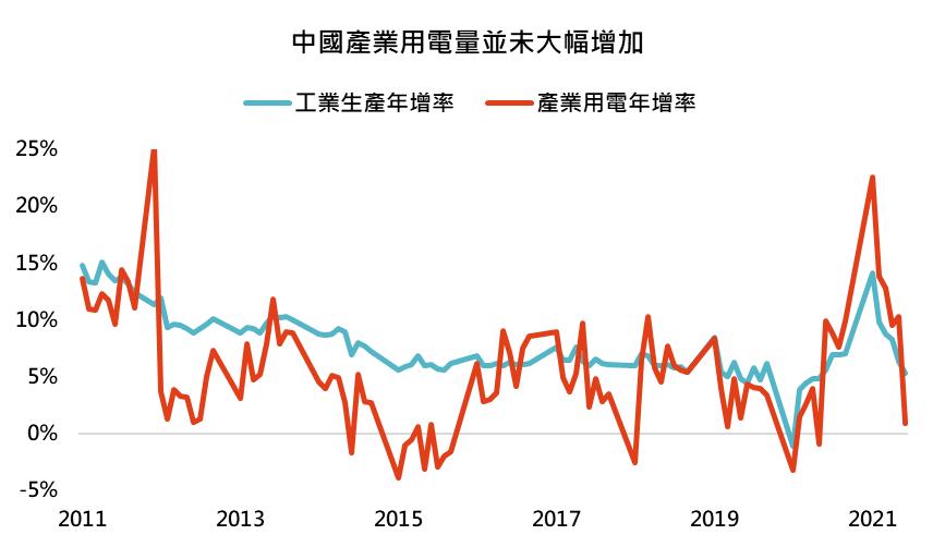 鉅亨買基金投資週報─中國產業用電量並未大幅增加