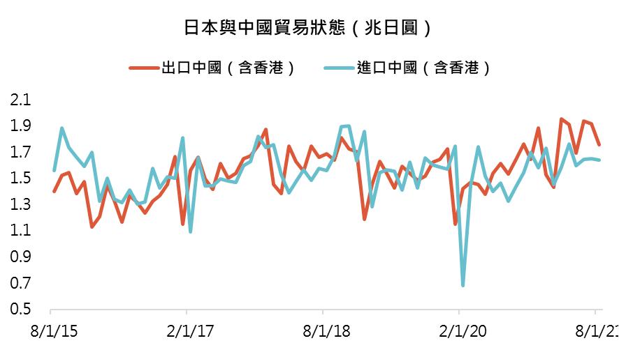 鉅亨買基金投資週報─全日本與中國貿易狀態(兆日圓)