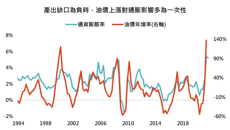 鉅亨買基金─產出缺口為負時,油價上漲對通膨影響多為一次性