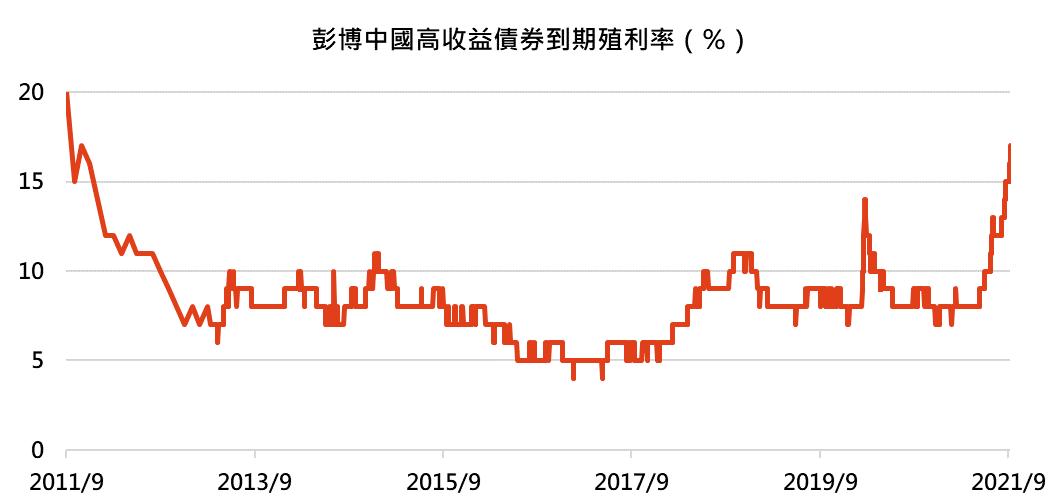 鉅亨買基金─彭博中國高收益債券到期殖利率(%)